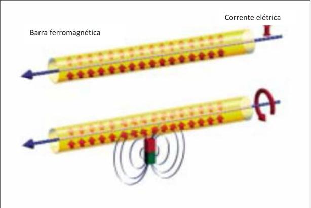 Figura 4: O efeito Wiedeman causa torção mecânica de uma barra ferromagnética, na qual flui uma corrente elétrica.