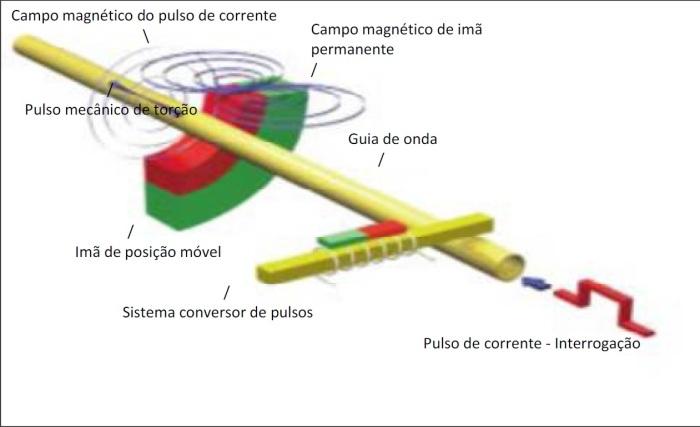 Figura 5: Princípio de funcionamento de um sensor magnetostrictivo.