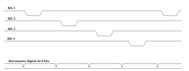 Diagrama de tempos