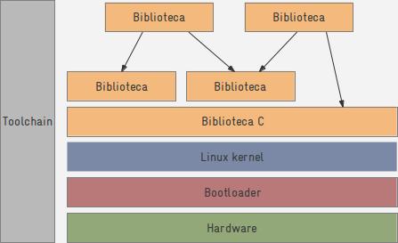 arq_bas_linux_emb