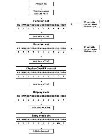 Sequencia Ligamento
