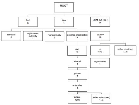 MIB Tree1