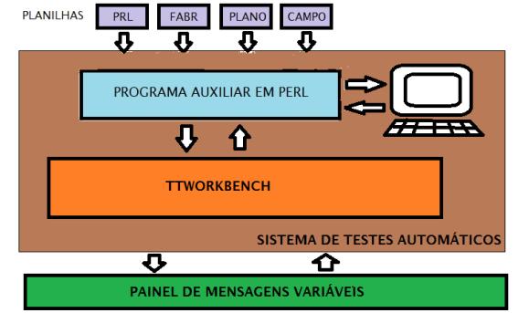 Sistema de Testes