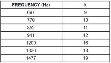 Tabela DTMF 2