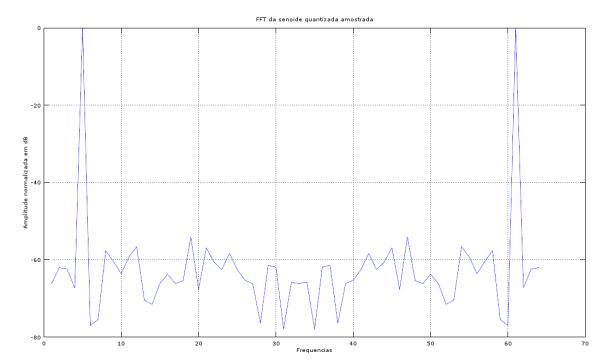 Oversampling, Upsampling e Downsampling: Senoide ideal quantizada para 8 bits