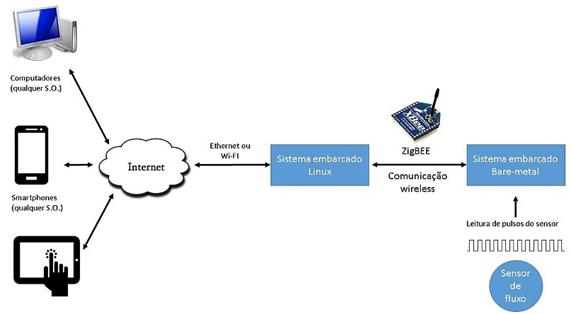 IoT Figura 1