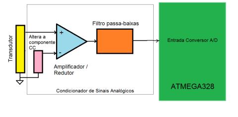 Condicionamento_Esquema_Geral