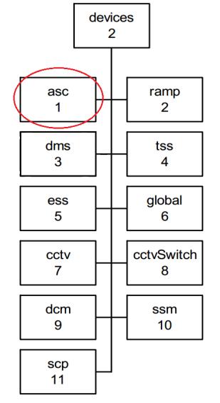 Devices_ASC