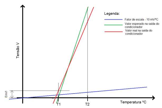 Grafico calibração