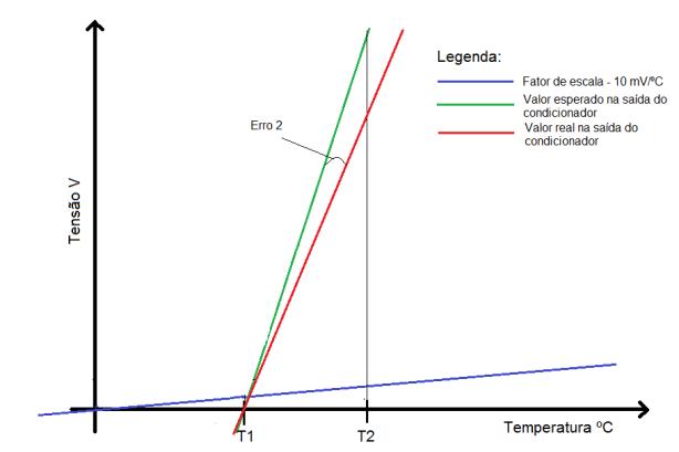 Grafico calibração_b