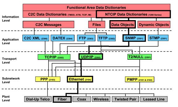Figura 5 - Exemplo de perfil de implementação do protocolo