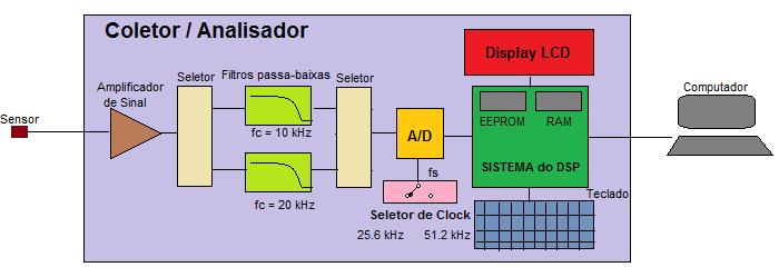 Coletor 1