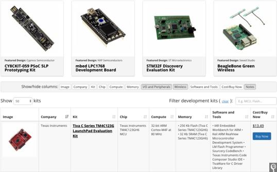 IoT Kit Comparison