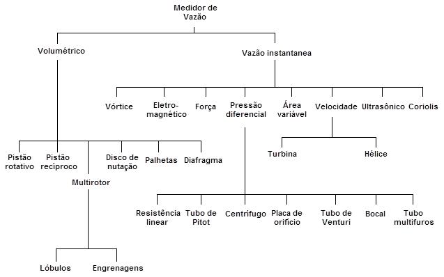 Figura 1 - Classificação dos medidores de vazão