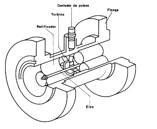 Figura 10 - Medidor tipo turbina