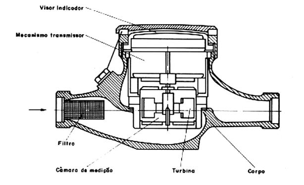 Figura 13 - Medidor tipo turbina multijato