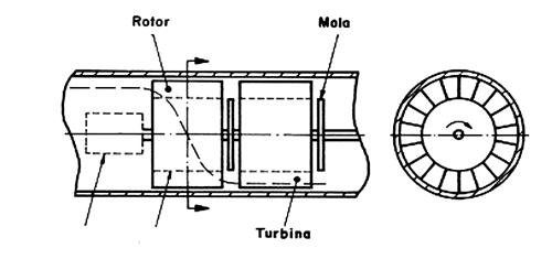 Figura 17 - Medidor por momento angular