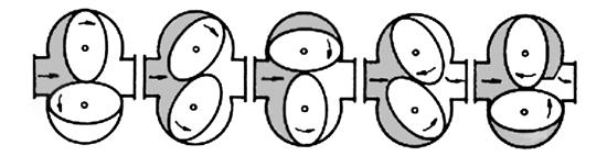 Figura 21 - Medidor de vazão tipo engrenagens (ovais ou cilíndricas)