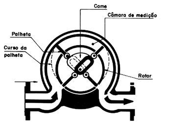 Figura 23 - Medidor de vazão tipo pistão recíproco