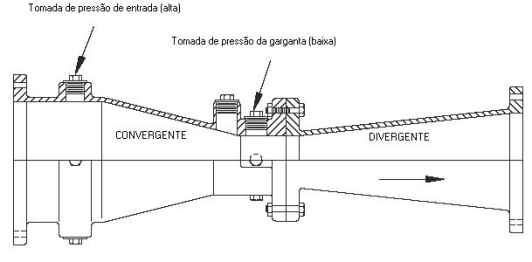 Figura 3 - Medidor tubo de Venturi