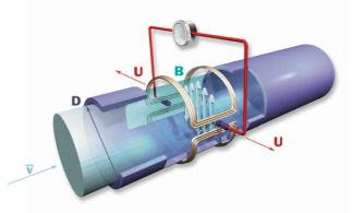 Figura 7- Medidor eletromagnético