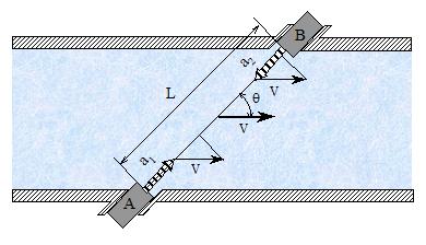 Figura 8- Medidor ultrassônico por tempo de trânsito