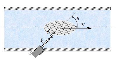 Figura 9 - Medidor ultrassônico por efeito Doppler